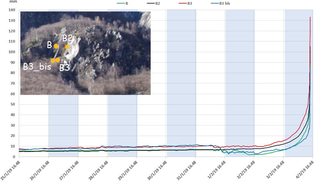 Gh Geological Monitoring Networks For Risk Management Close To Large Rock Cliffs The Case History Of Gallivaggio And Cataeggio In The Italian Alps
